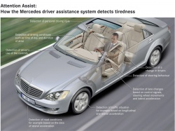 Germany - Mercedes-Benz has announced its new Attention Assist, a support system that is able to recognize driver fatigue at an early stage and warn the driver that a break is required.