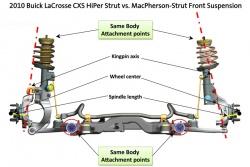 Buick HiPer Strut suspension