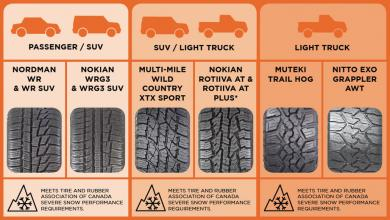 Kal Tire All-Weather Tire Tread Chart