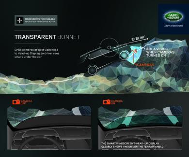 Land Rover Transparent Bonnet Technology