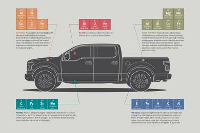 2015 Ford F-150 Periodic Table