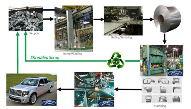 2015 Ford F-150 Aluminum Recycling