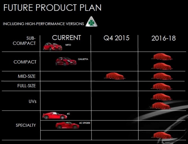 alfa_romeo_product_plan