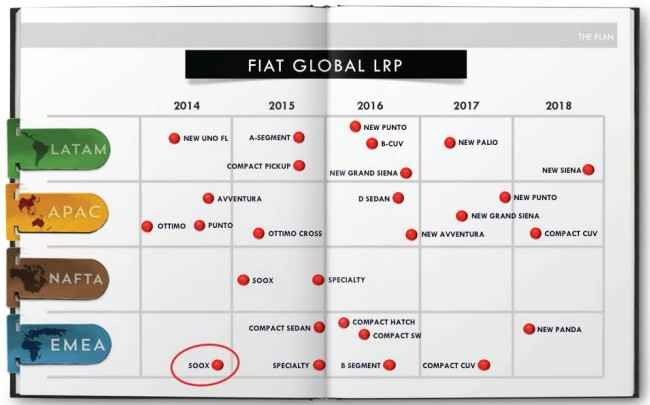 fiat_product_plan