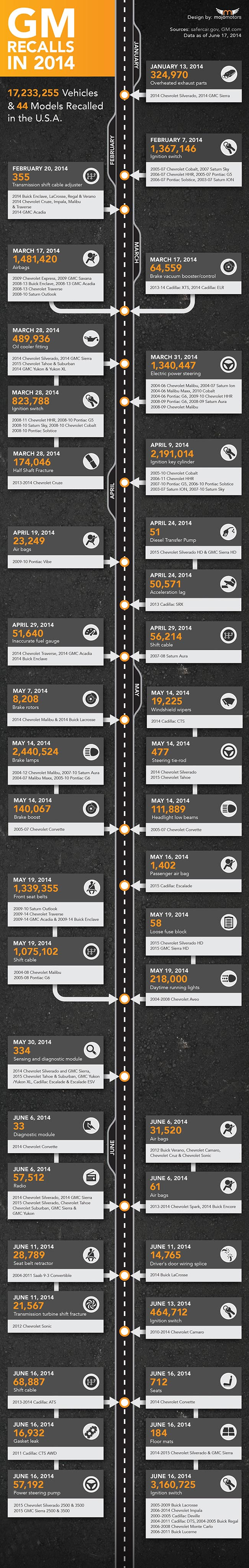 GM-Recalls-Infographic-2014-June-Update