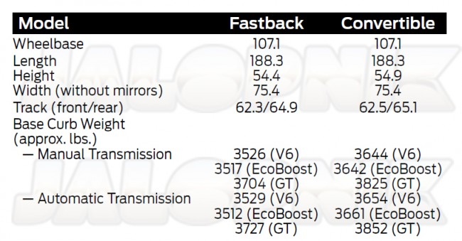 2015 Mustang Weight Table