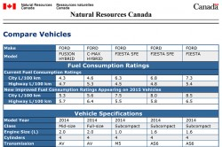State of Charge - Ford Revised Fuel Estimates