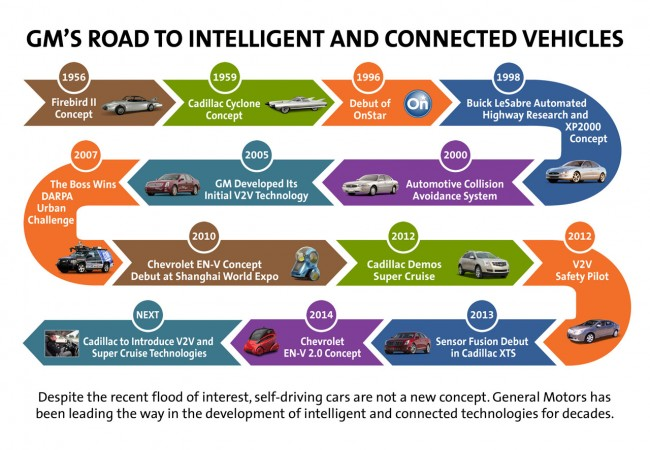 GM's road to intelligent and connected vehicles