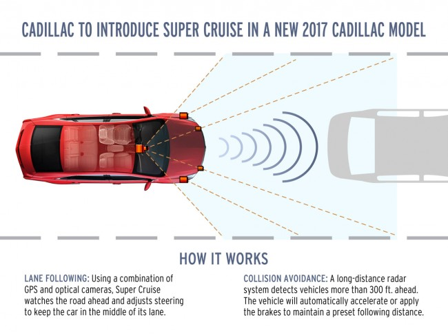 Cadillac to introduce Super Cruise in a new 2017 Cadillac Model