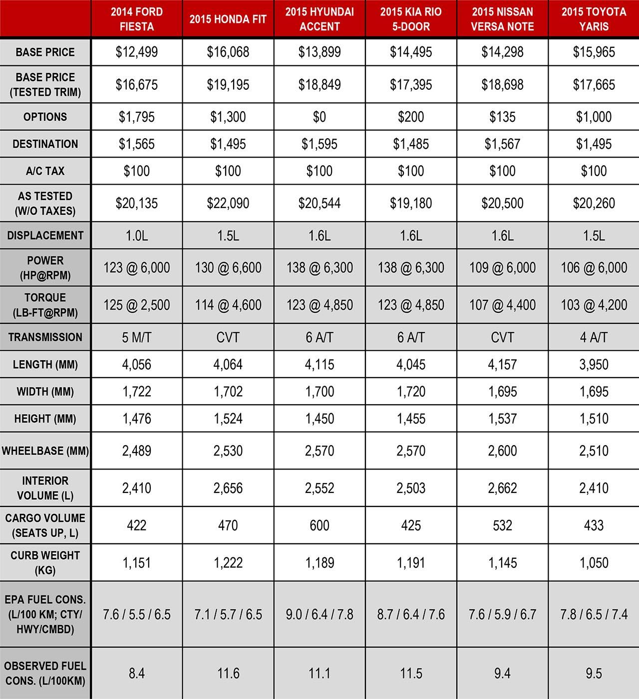 2015 Subcompact Comparison Spec Sheet Autos Ca