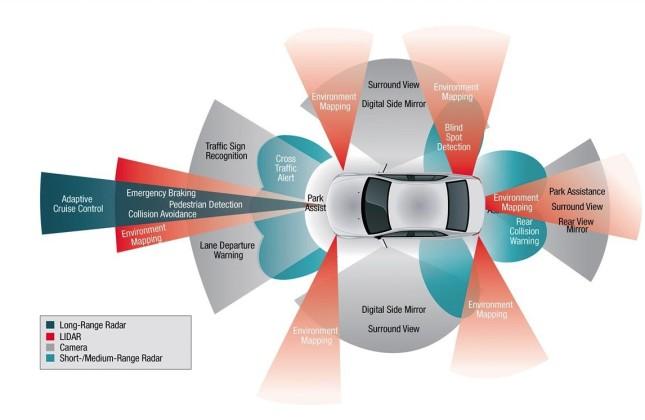 Auto Tech Autonomous Cars Will Change Everything Autos Ca
